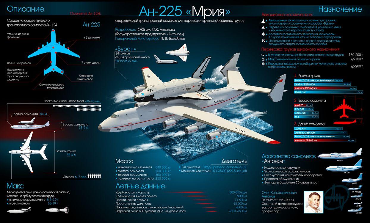Фото бесплатно Ан-225, Мрия, Буран, СССР, космос, челнок, самолёт, Антонов, наука, техника, инфографика, авиация, полёт, транспорт, космос